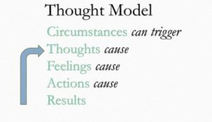 coach thought model the life coach school
